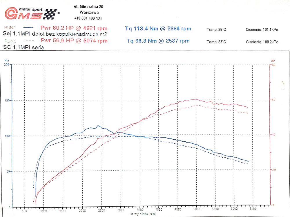 Dolot wykres mocy na hamowni przed i po instalacji sportowego układu dolotowego Dexcraft